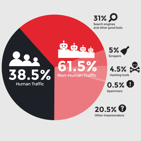 2013-human-bot-traffic-distribution_Forensiq