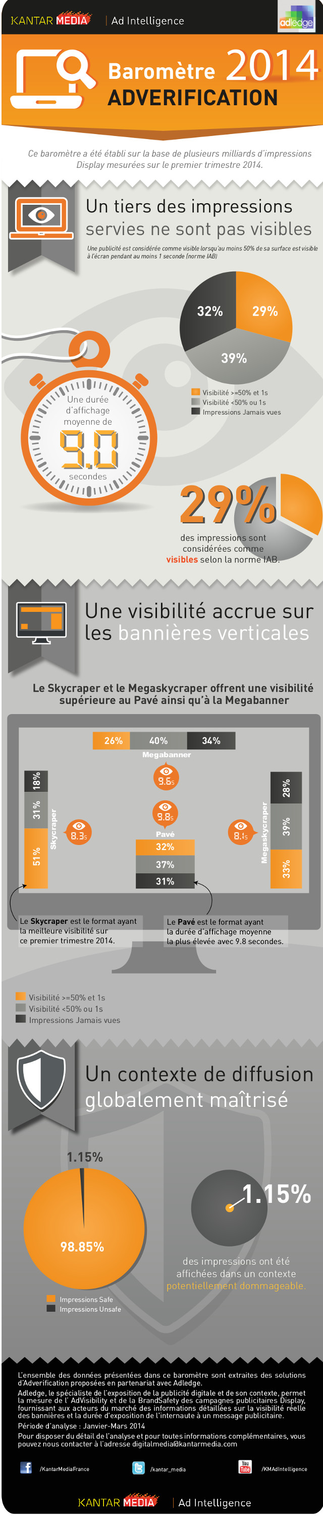 Infographie - Adverification