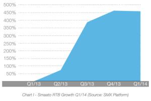 Explosion des budgets pour le RTB mobile confirmée: +459% au 1er trimestre