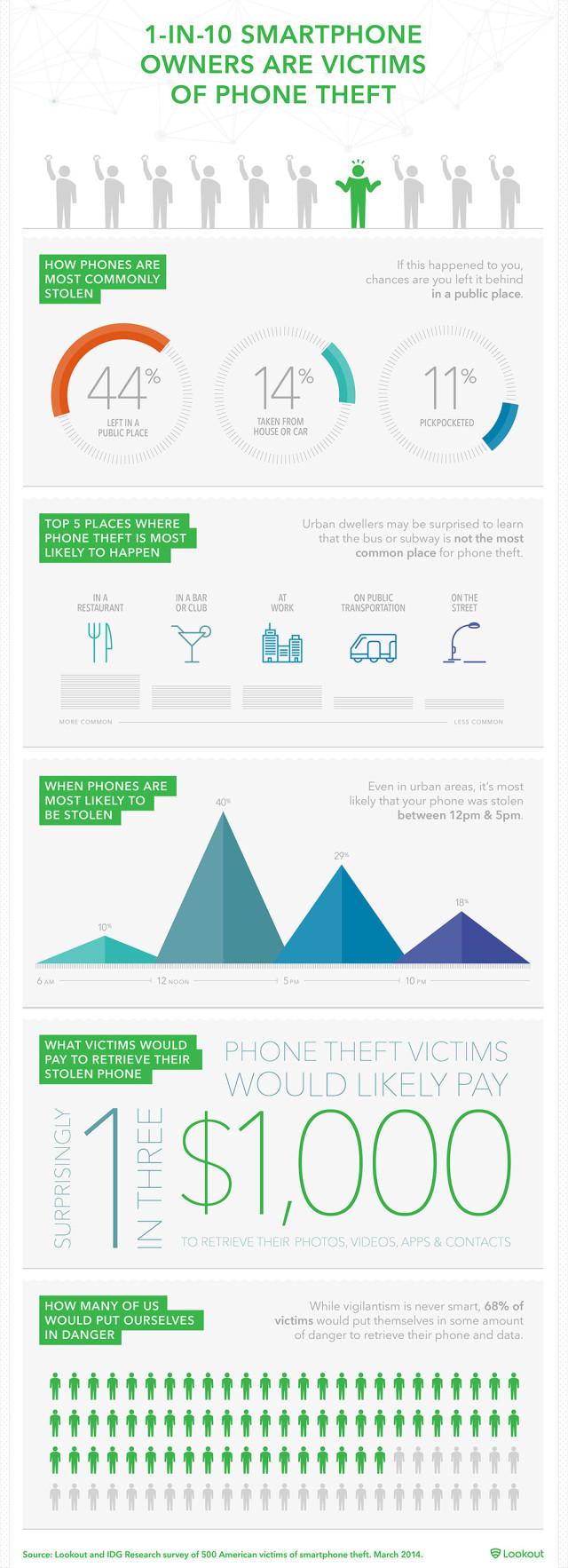 1399480449-watch-out-where-smartphone-most-likely-get-stolen-infographic