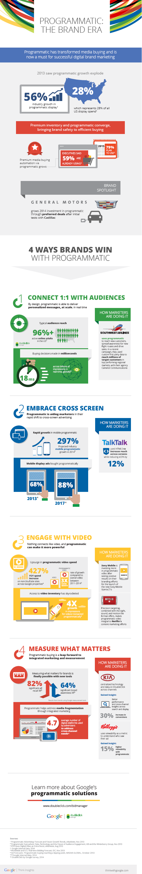 DoubleClick_infographie