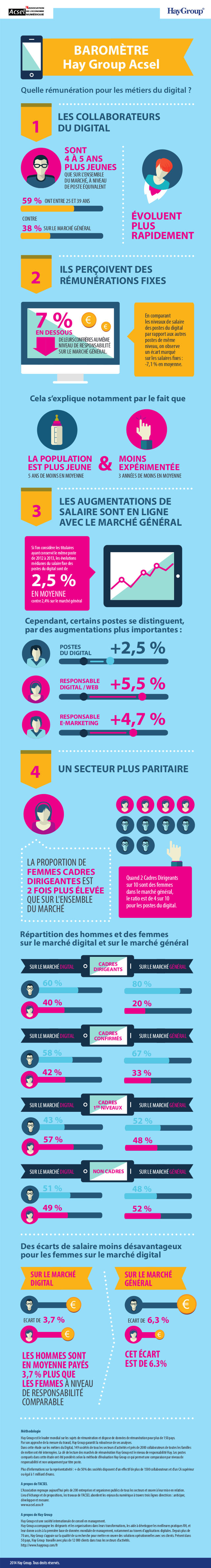 PM-Infographie-digital-v9
