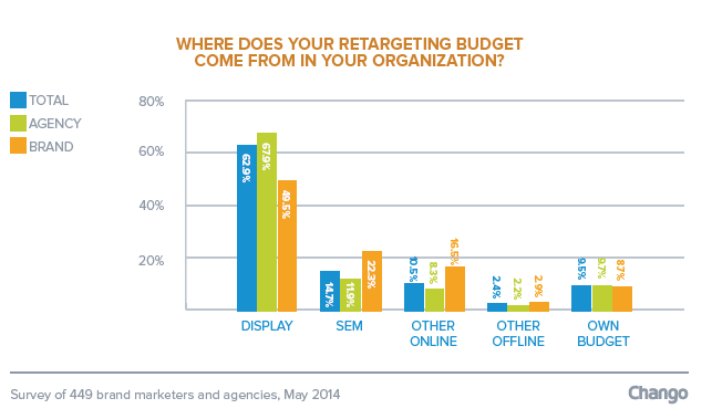 Retargeting Q22014_Digiday_Chango_2