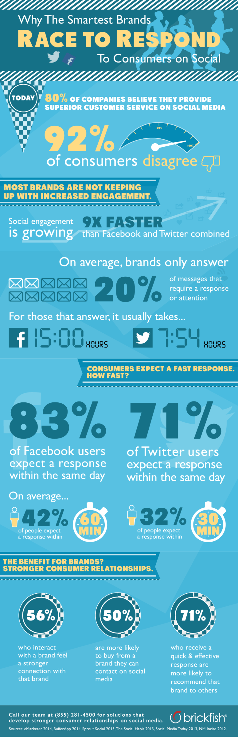 brickfish-infographic-socialcustomerservice
