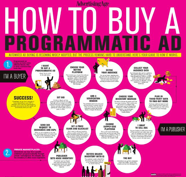 Info_programmatic