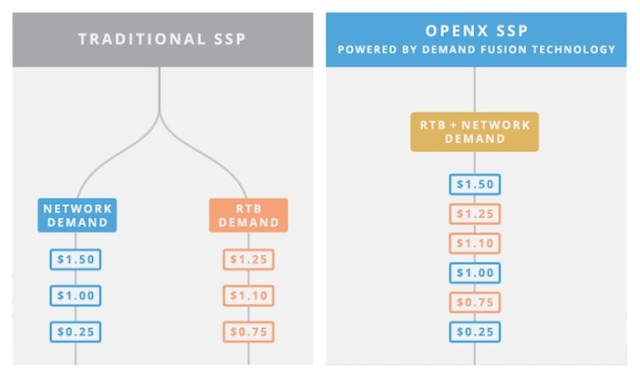 OpenX_ssp_traditionalvsopenx_3