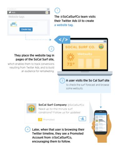 Twitter_websitetag_remarketing_FINAL