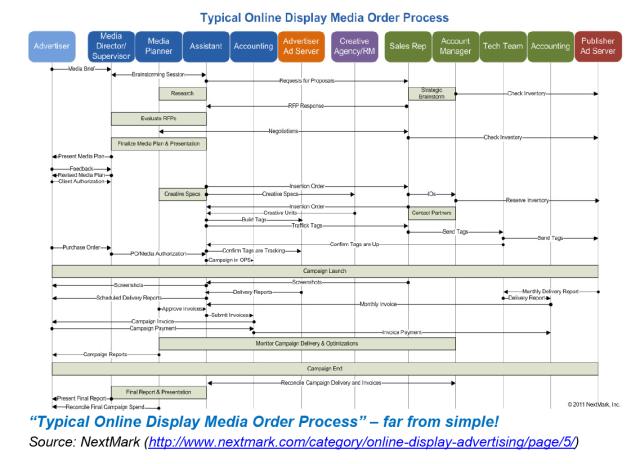 IAB_order process
