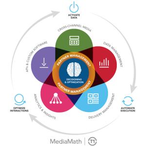Mediamath_Brain
