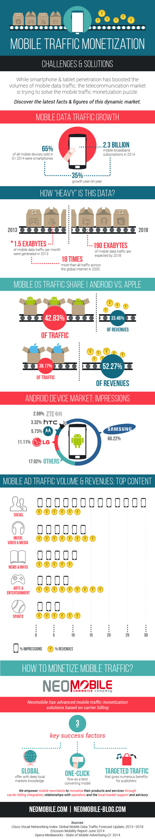 mobile-traffic-monetization-infographic-neomobile