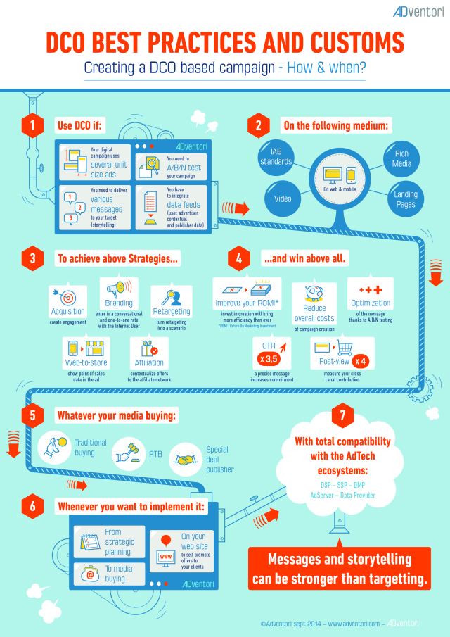 ADventori_infographic_DCO-best-practices_092014