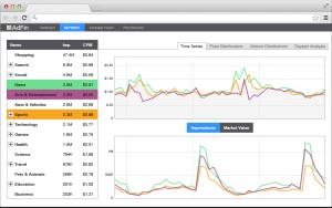 Un indice pour le marché de l'inventaire publicitaire disponible en RTB est en gestation
