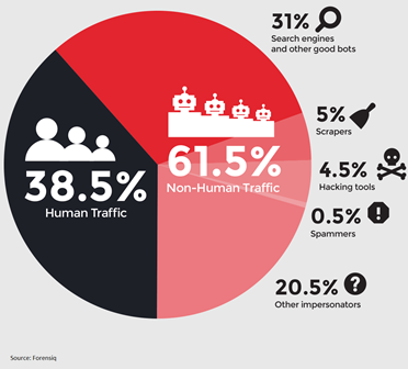 Forensiq 2013-human-bot-traffic-distribution