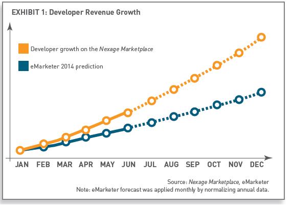 RTB Mobile : hausse de 165% des revenus des développeurs d'applications sur les ad-exchanges