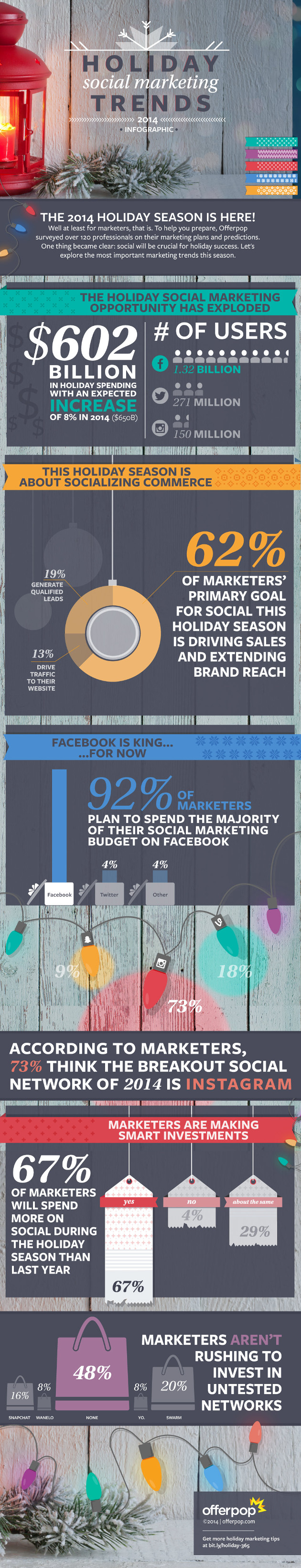 what-america-retailers-spending-social-media-this-holiday-season-infographic
