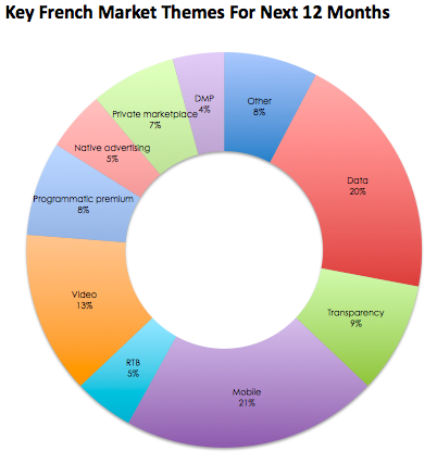 Exchangewire_French-Market-Survey-Data