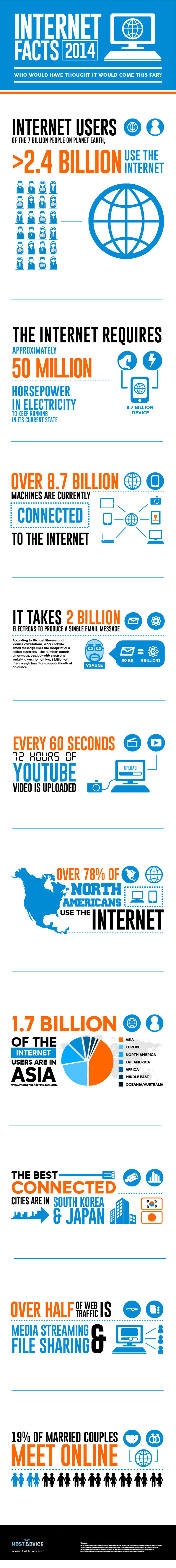 Internet-Facts-2014