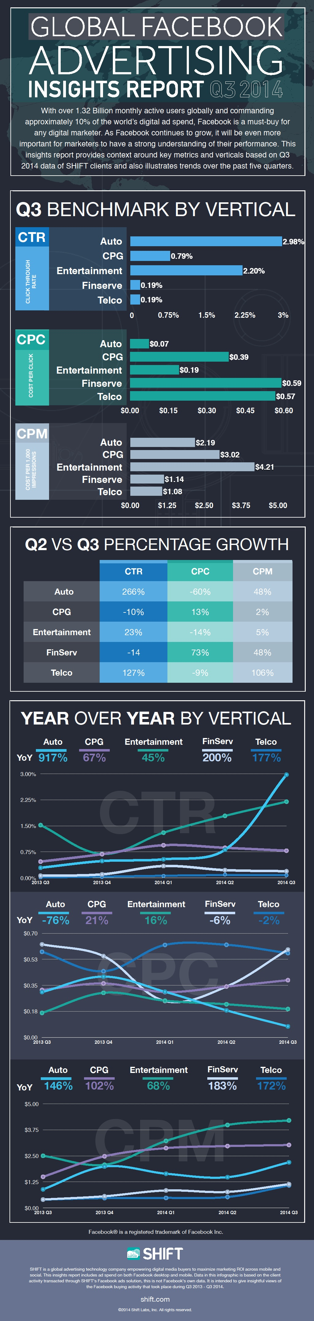 Shift3Q2014Infographic