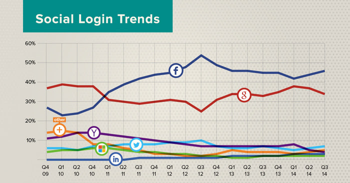 Social-Login-Trends