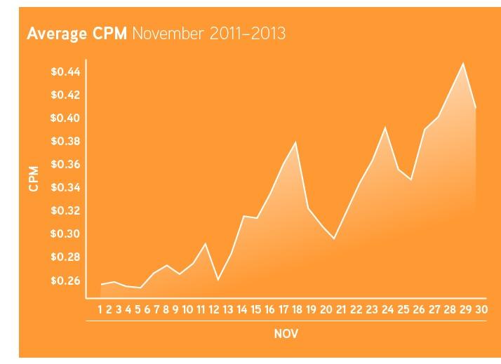 Appnexus_Average-CPM_Nov