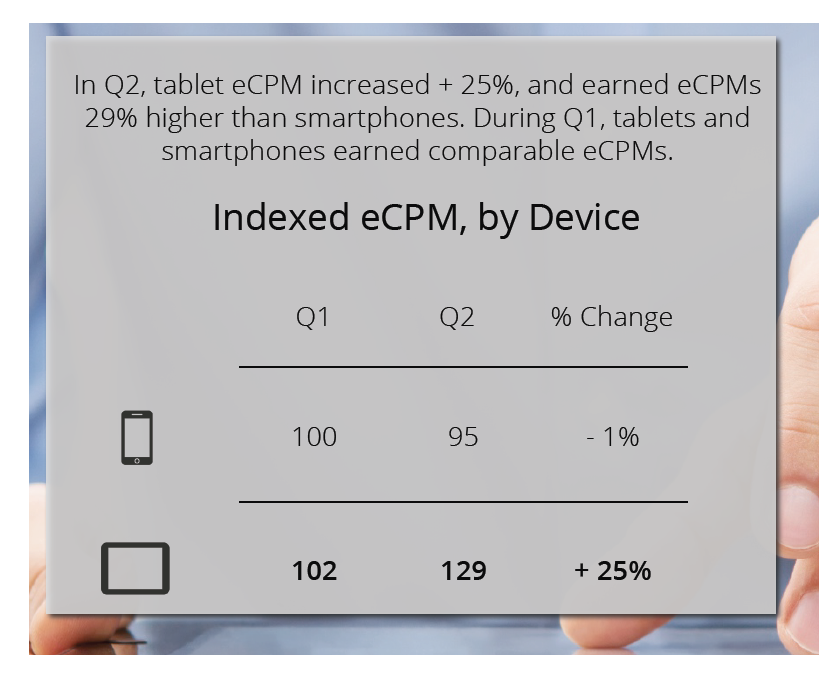 Etude InMobi_CPM by device