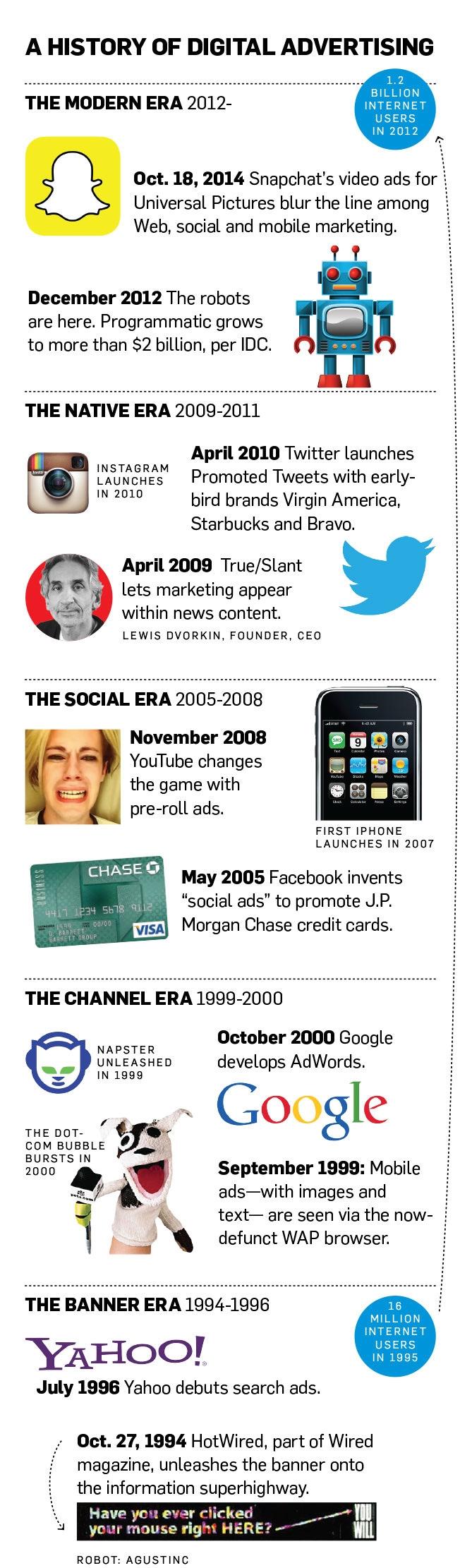 banner-ads-timeline-01-2014