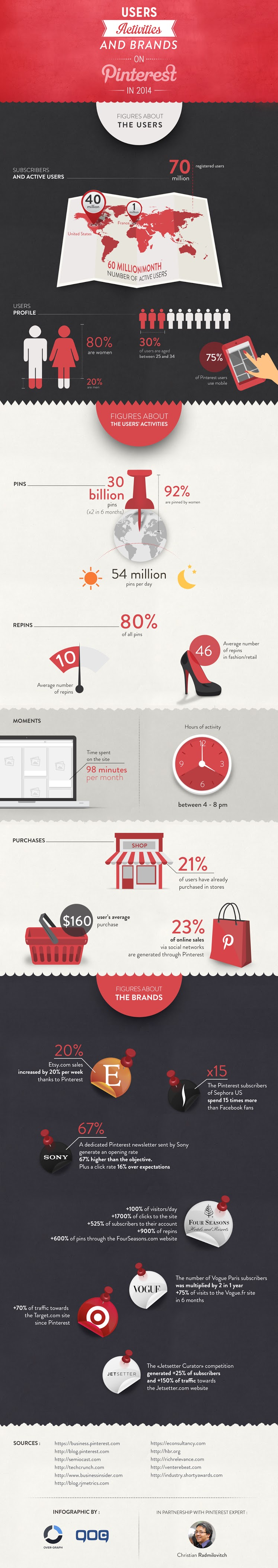 infographic-users-activities-and-brands-on-pinterest-in-2014