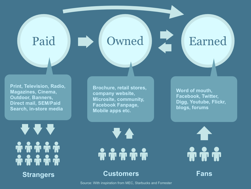 paid_earned_owned