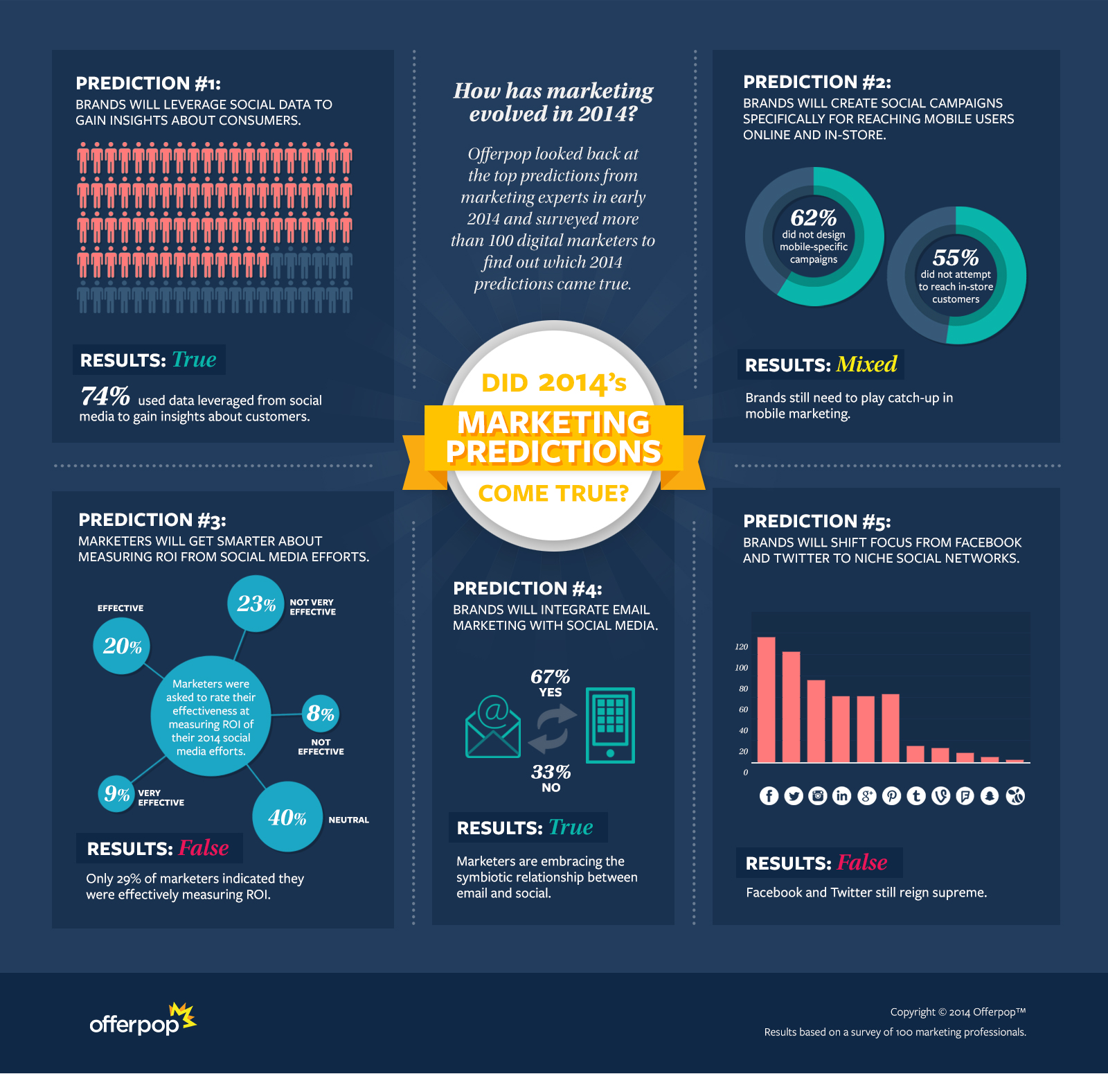 2014-Marketing-Predictions-Infographic