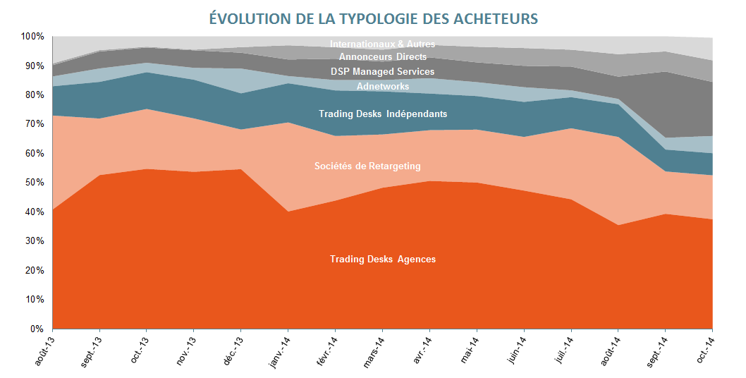 4 - Evolution Typologie des acheteurs