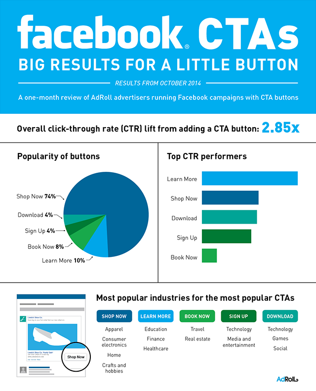 AdRoll_Facebook_cta_infographic-2