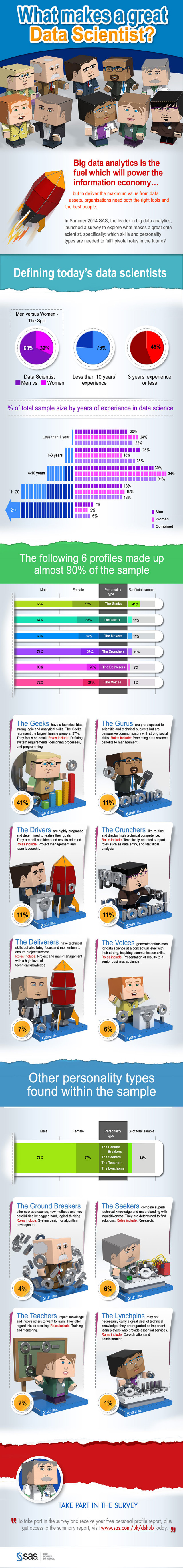 SAS_Data_Scientist_InfoGraphic_2014_