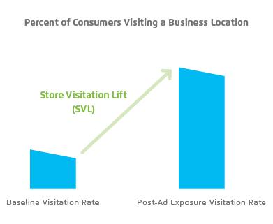 xAd_Store visitation Lift