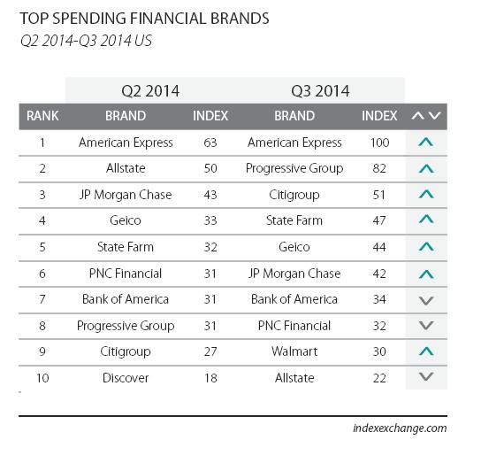 Le banques américaines adoptent massivement la publicité programmatique