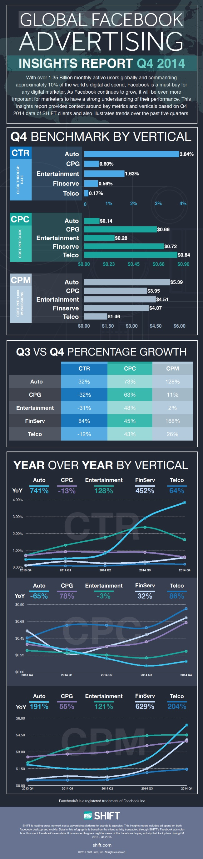 Shift4Q2014Infographic