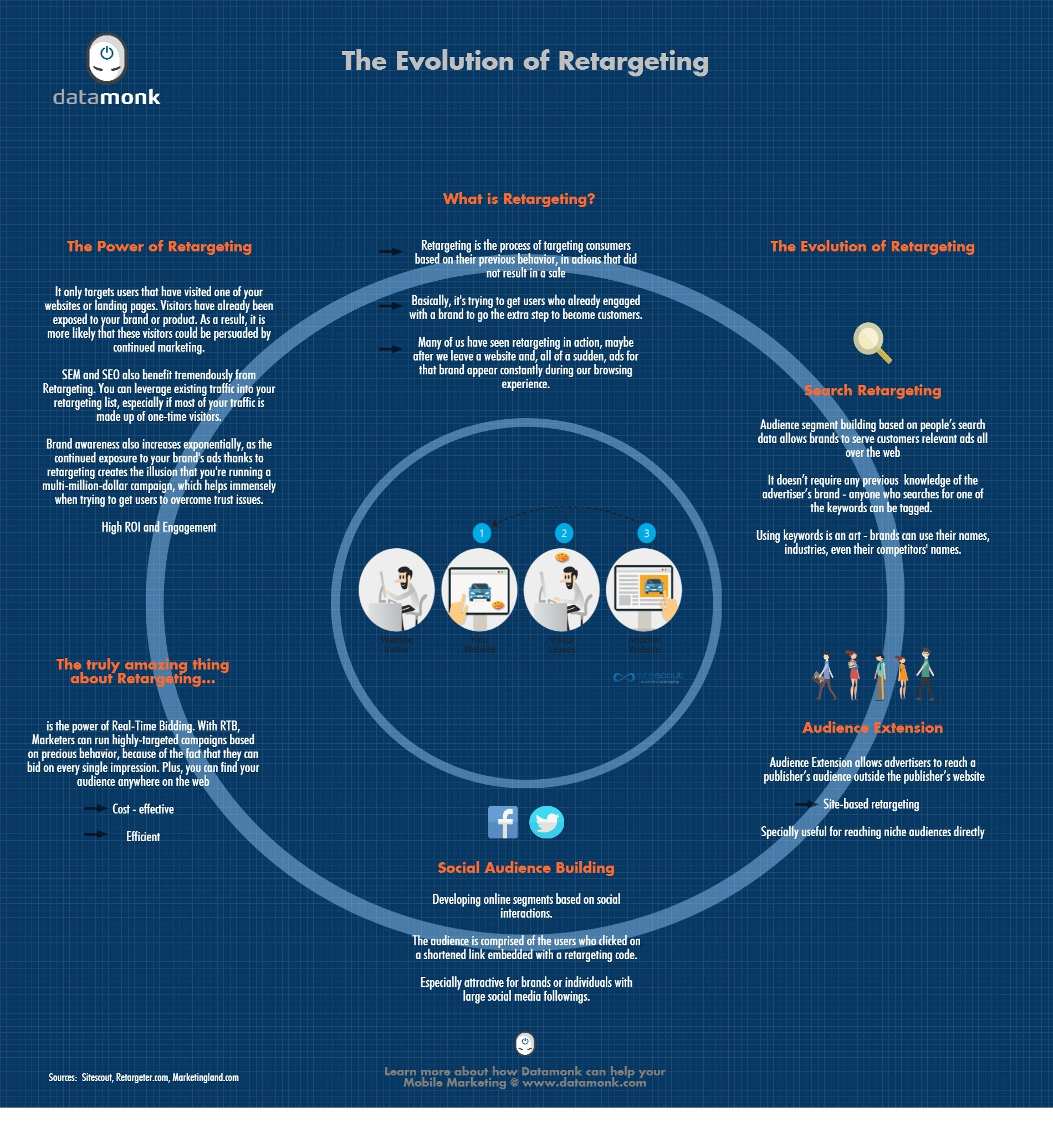 The-Evolution-of-Retargeting
