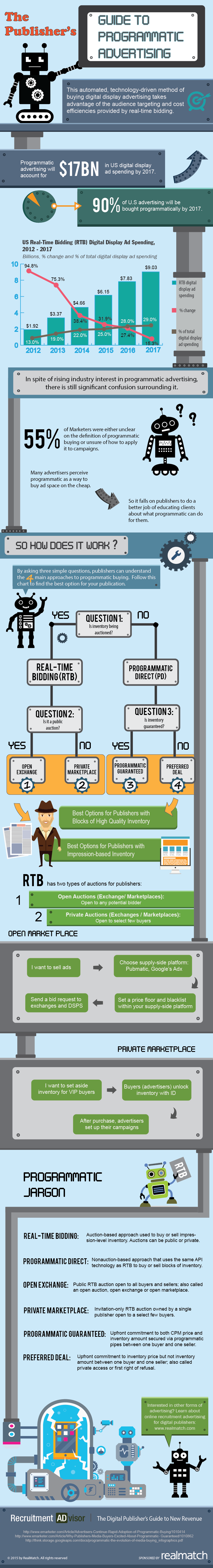 The-Publishers-Guide-to-Programmatic-Advertising-v2-01