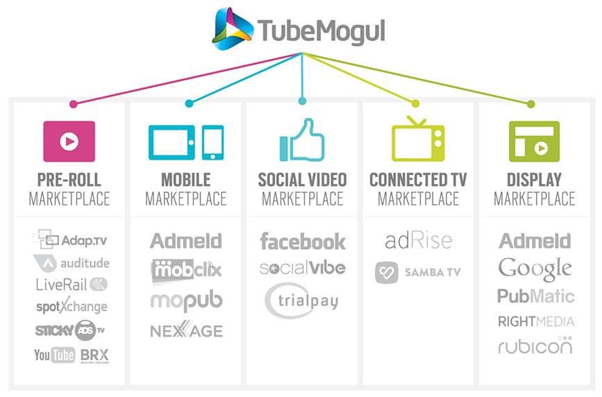 TubeMogul_inventaires