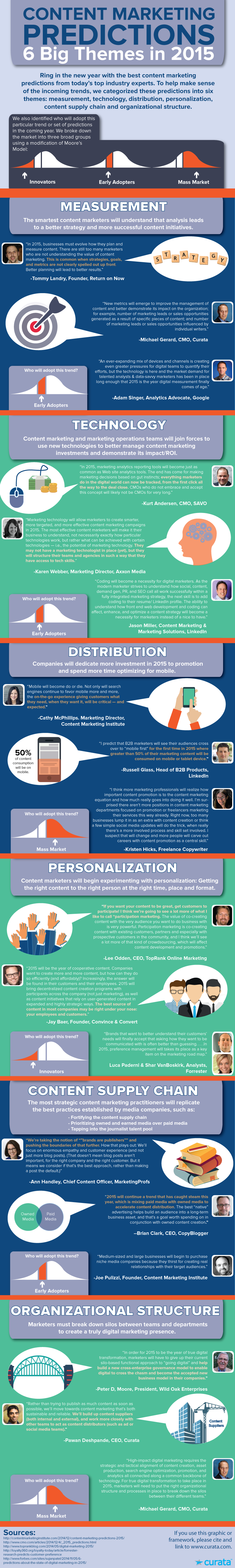 predictions-infographic3-2015-Curata