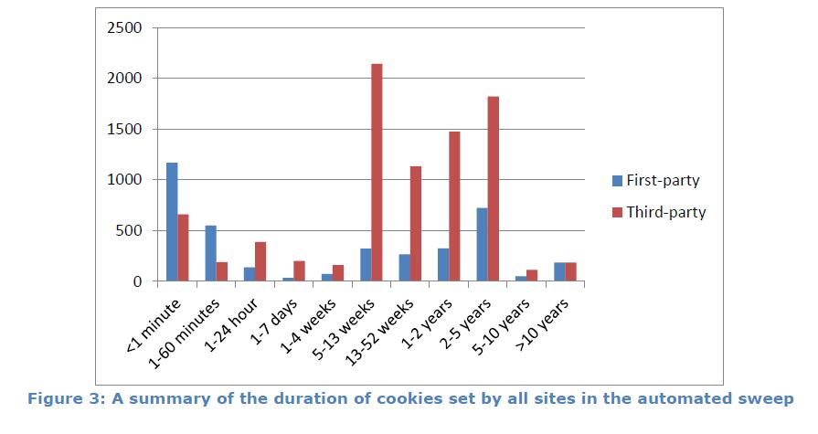 Etude CNIL_cookies durée