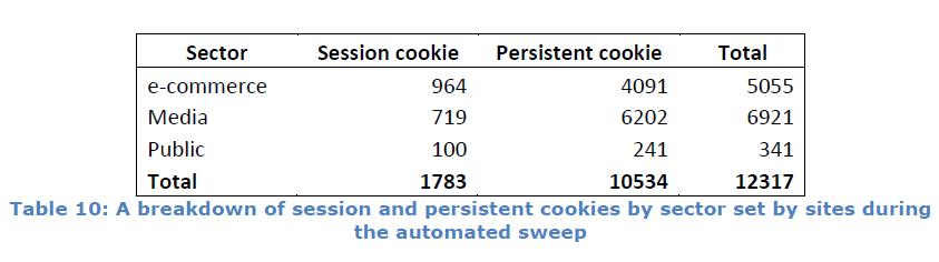 Etude CNIL_cookies permaments par secteur