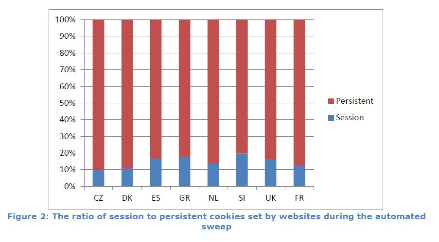 Etude CNIL_cookies permaments