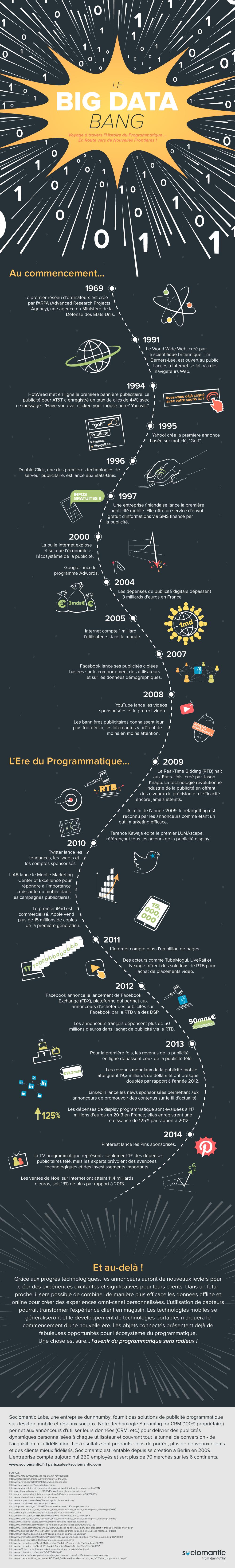 Infographie Sociomantic