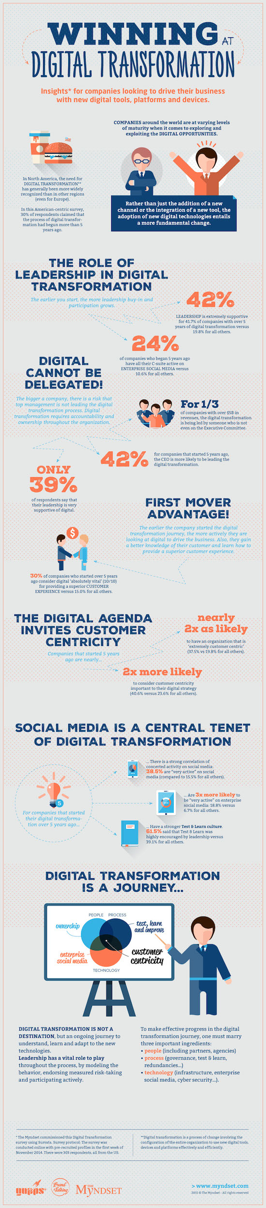 Infographie Winning Digital Transformation EXE