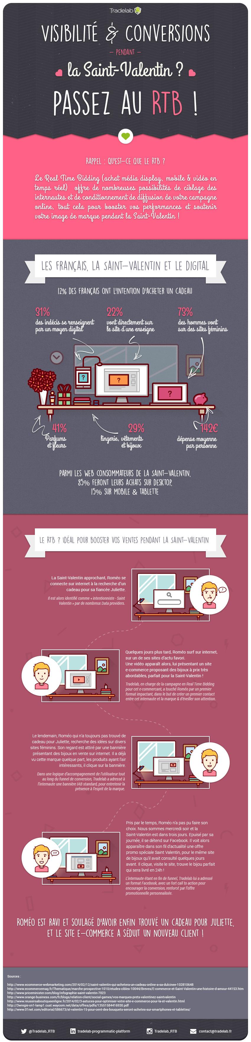Infographie_programmatique_RTB_saint_valentin