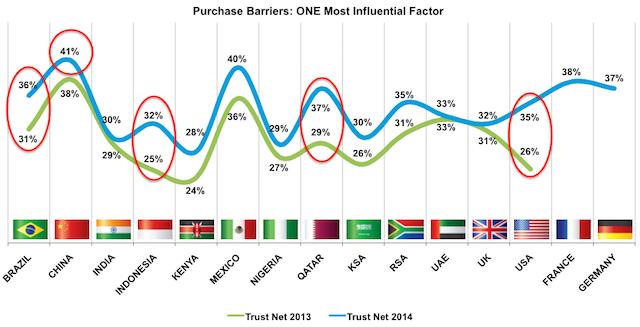 MEF-Global-Consumer-Trust-2