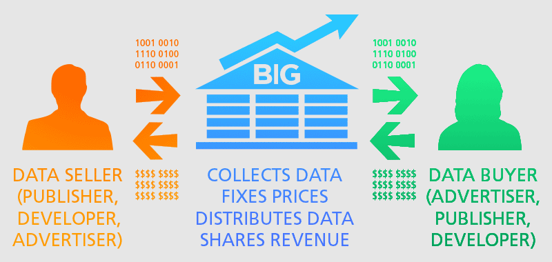 big-data-exchange