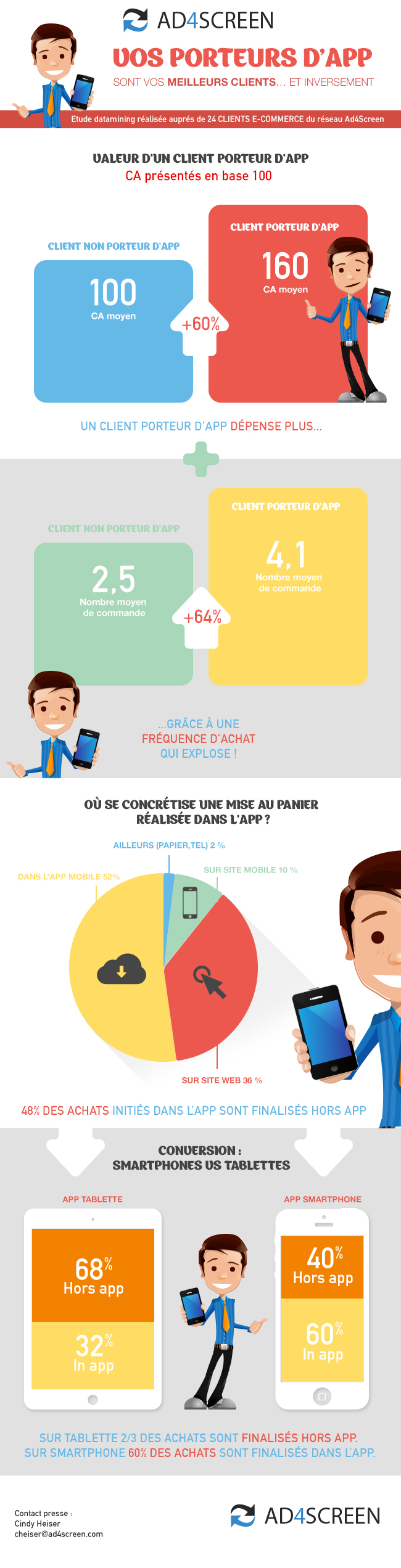 Infographie__Porteur_Application_Ad4Screen