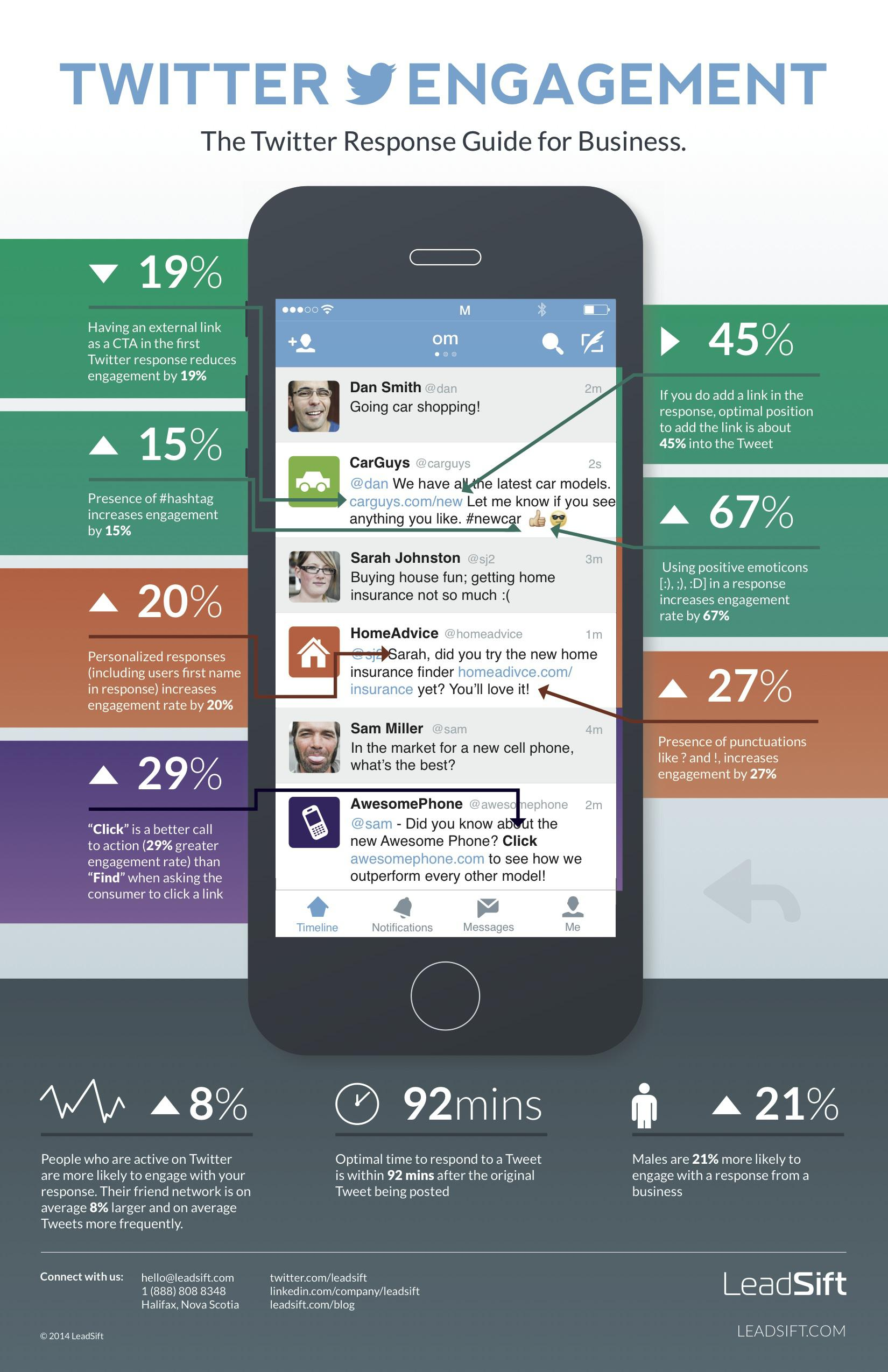 LeadSift-Infographic-TwitterEngagement