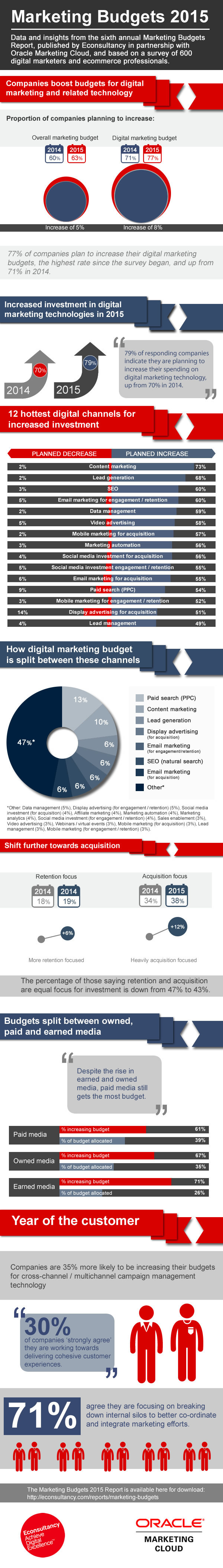 Marketing-Budgets-2015-infographic